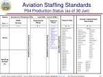 aviation staffing standards p04 production status as of 30 jun