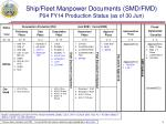 ship fleet manpower documents smd fmd p04 fy14 production status as of 30 jun