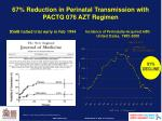 67 reduction in perinatal transmission with pactg 076 azt regimen