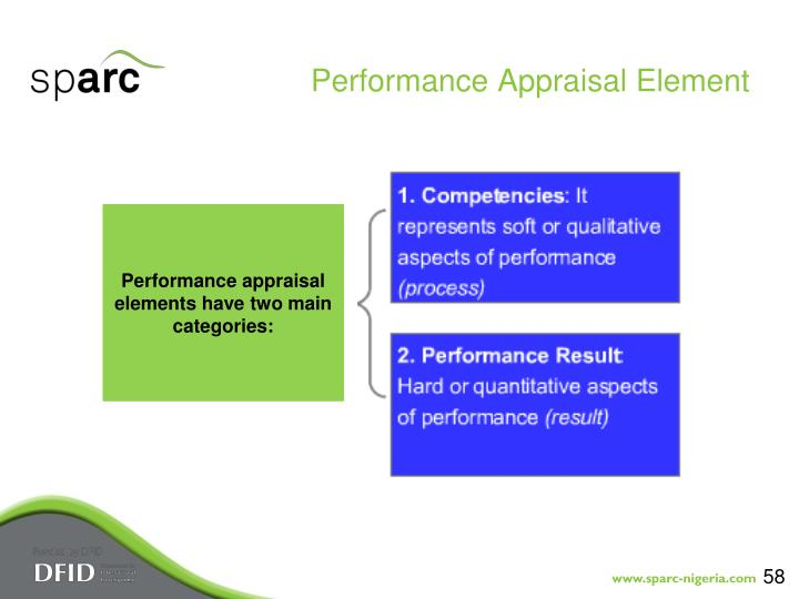Performance Appraisal Element