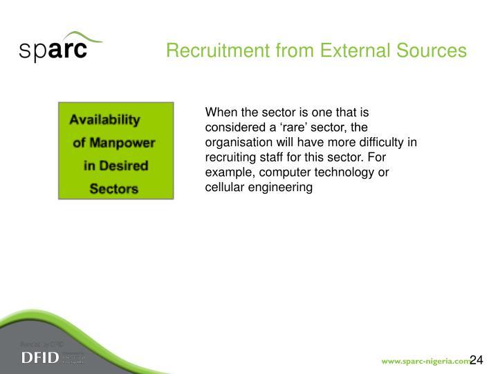 Recruitment from External Sources