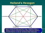holland s hexagon