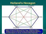 holland s hexagon