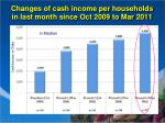 changes of cash income per households in last month since oct 2009 to mar 2011