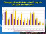 changes of food intake in last 7 days in oct 2009 and mar 2011