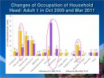 changes of occupation of household head adult 1 in oct 2009 and mar 2011