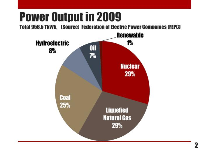 Power output in 2009 total 956 5 tkwh source federation of electric power companies fepc