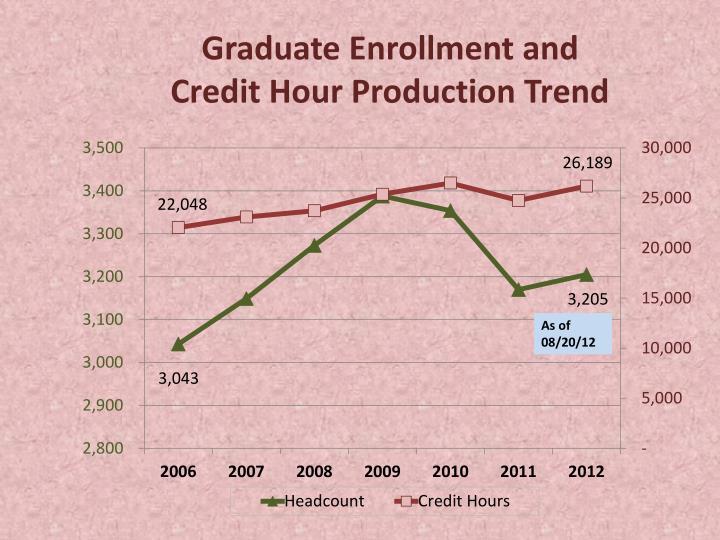 Graduate Enrollment and