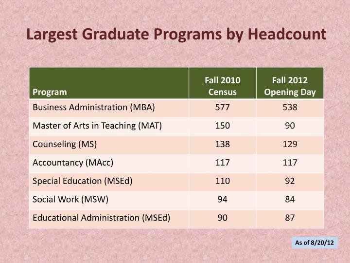 Largest Graduate Programs by Headcount