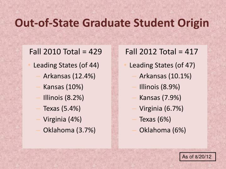 Out-of-State Graduate Student Origin