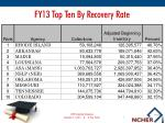 fy13 top ten by recovery rate