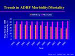 trends in adhf morbidity mortality
