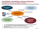 candidate simplified context diagram submitted by jay lyle post wgm 20110525