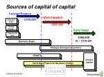 sources of capital of capital