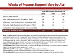 weeks of income support vary by act