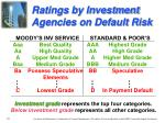 ratings by investment agencies on default risk