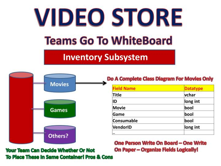 Ppt video store project assumptions powerpoint presentation id video store teams go to whiteboard do a complete class diagram ccuart Images