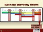 kuali coeus equivalency timeline