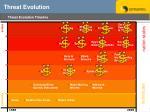 threat evolution