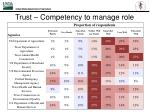 trust competency to manage role