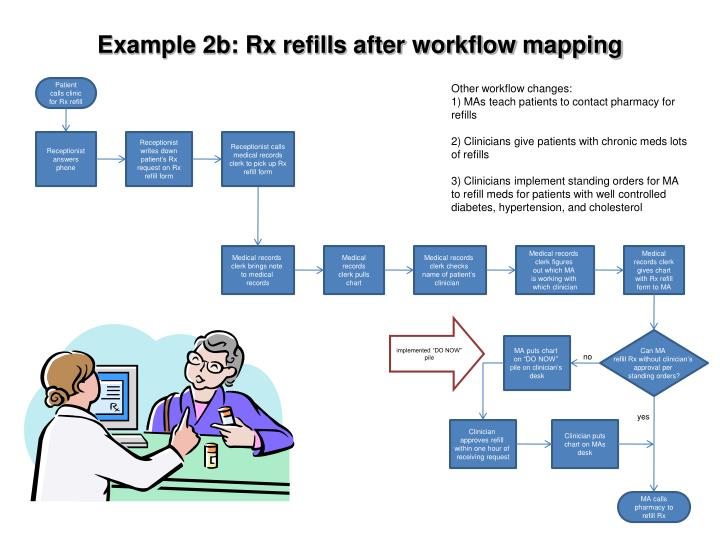 Example 2b: Rx refills after workflow mapping