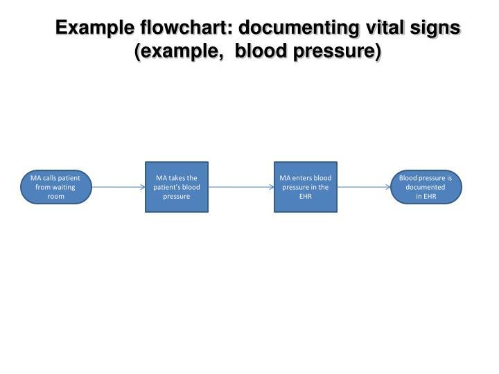 Example flowchart: documenting vital signs (example,  blood pressure)