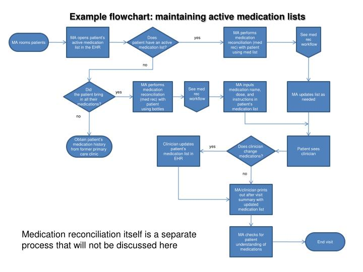 Example flowchart: maintaining active medication lists