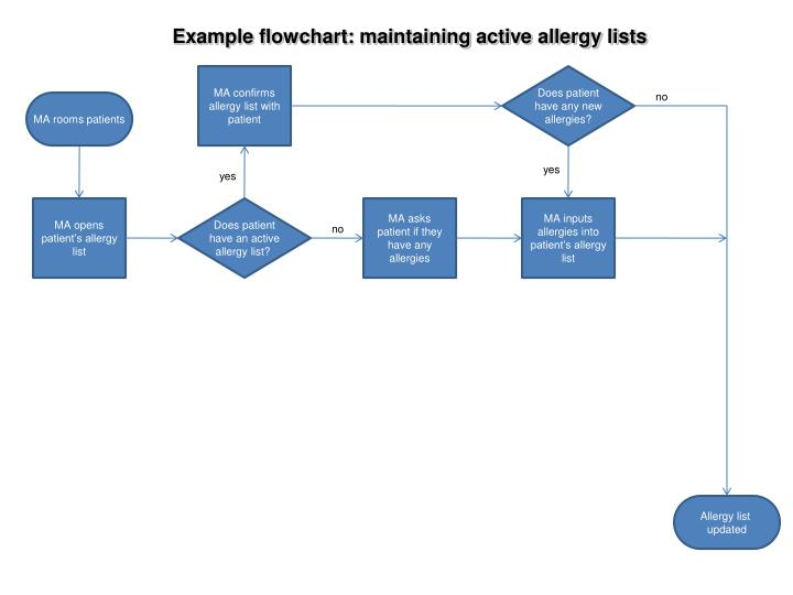 Example flowchart: maintaining active allergy lists