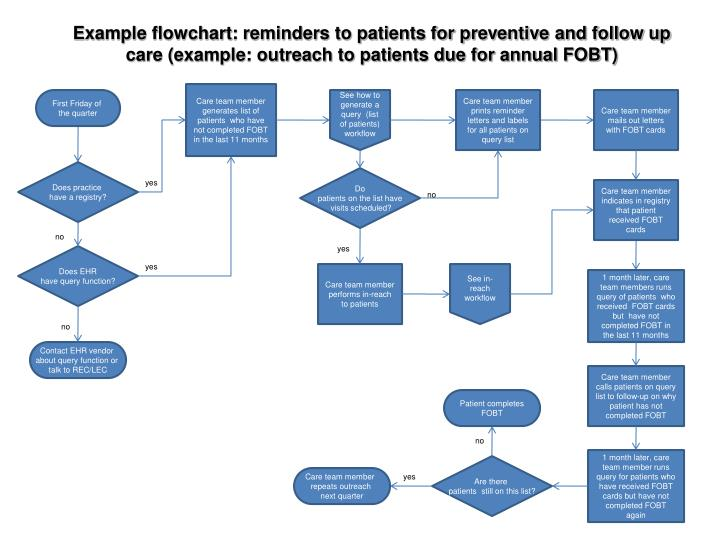 Example flowchart: reminders to patients for preventive and follow up care (example: outreach to patients due for annual FOBT)