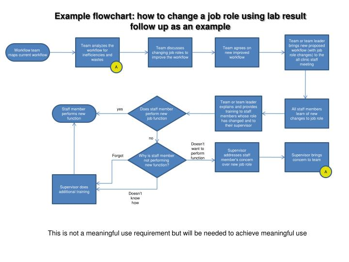 Example flowchart: how to change a job role using lab result