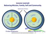 lessons learned balancing mission family self and community