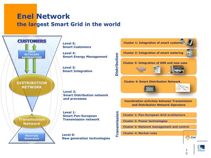 Enel Network