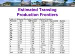 estimated translog production frontiers