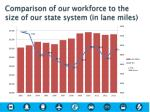comparison of our workforce to the size of our state system in lane miles
