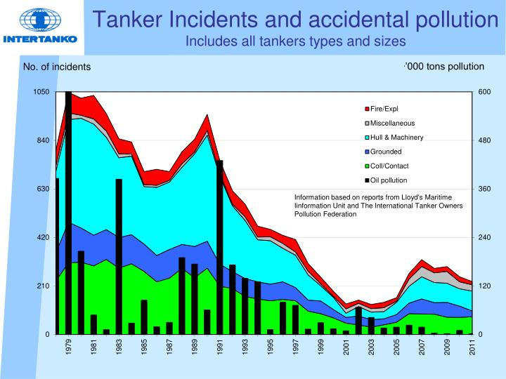 Tanker Incidents and accidental pollution