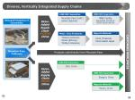 diverse vertically integrated supply chains