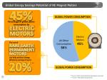 global energy savings potential of re magnet motors