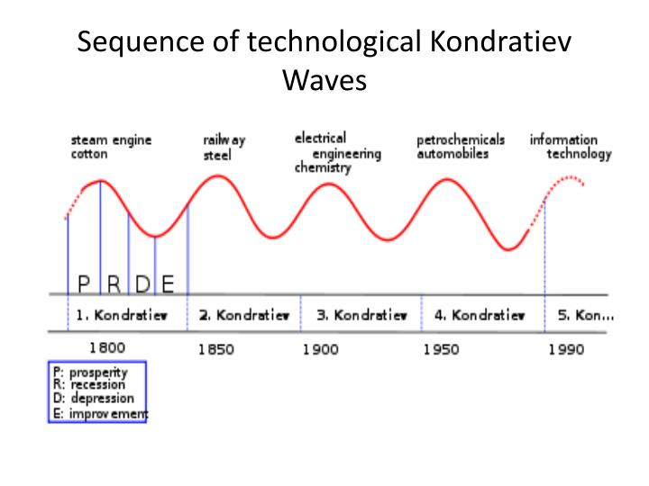 Sequence of technological