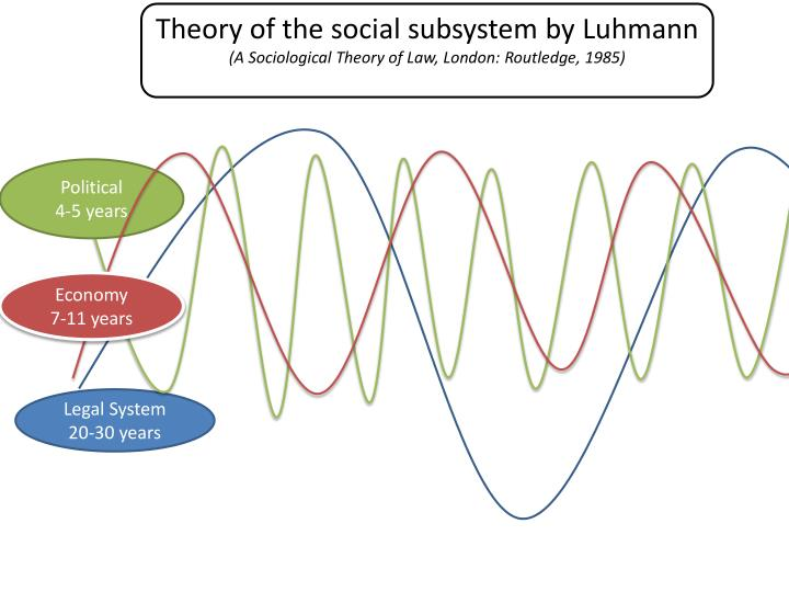 Theory of the social subsystem by