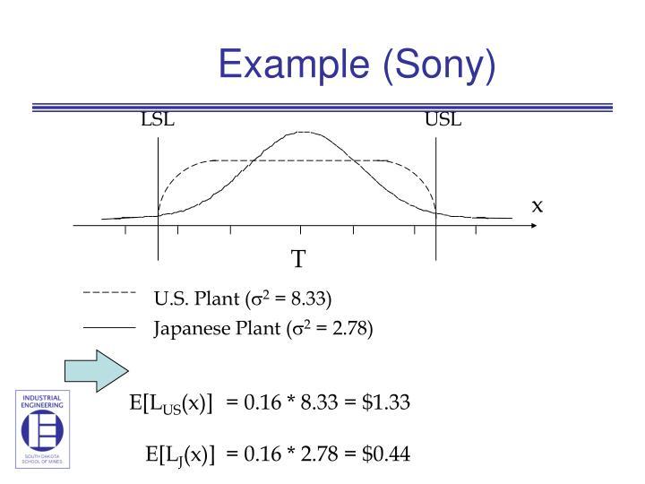 Example (Sony)
