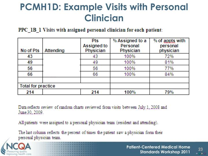 PCMH1D: Example Visits with Personal Clinician