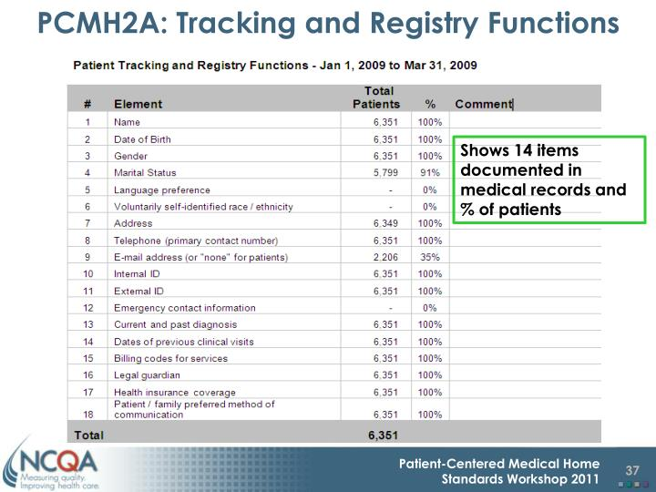 PCMH2A: Tracking and Registry Functions