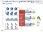 cloud services brokerage provides it supply chain management