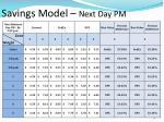 savings model next day pm