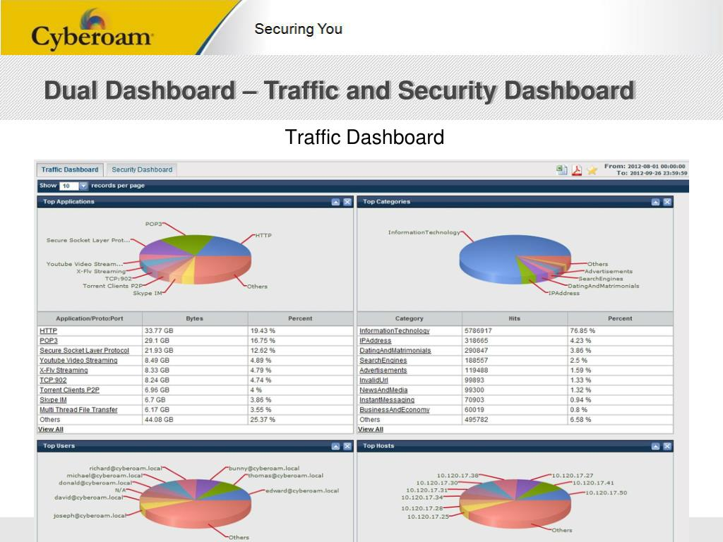 PPT - Cyberoam NG series: Future-ready Security PowerPoint