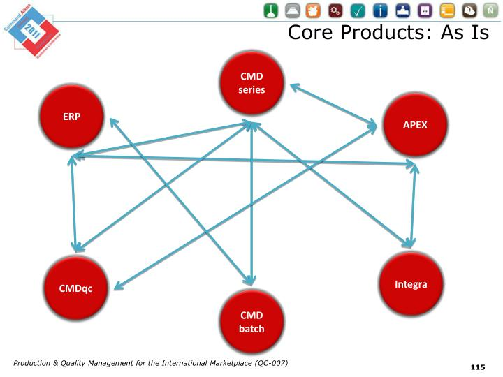 Core Products: As Is