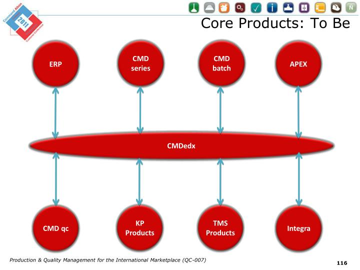 Core Products: To Be