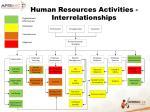 human resources activities interrelationships