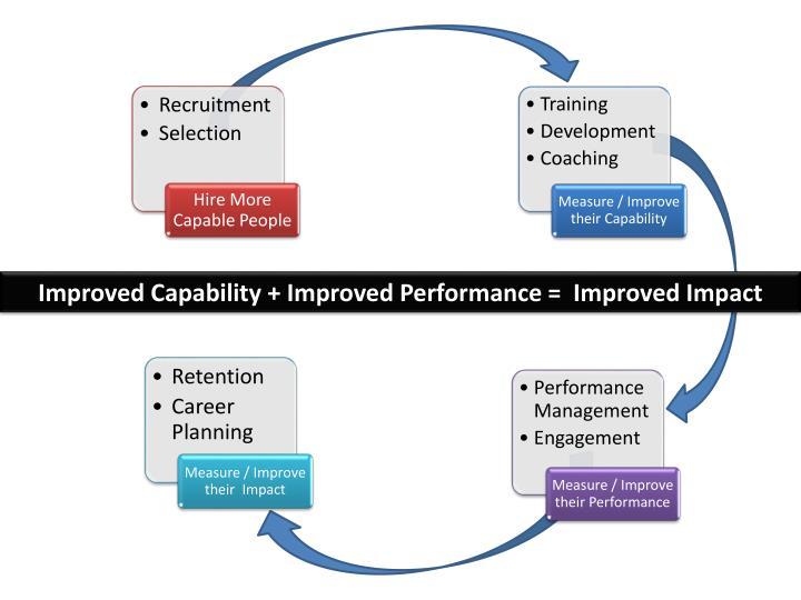 Improved Capability + Improved Performance =  Improved Impact