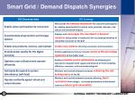 smart grid demand dispatch synergies